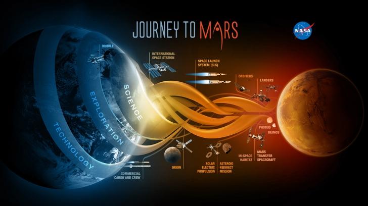 Mars'ta Yaşamak İçin Kızıl Kart Kazanan Kişiler Belli Oldu! NASA Kriterleri Açıkladı