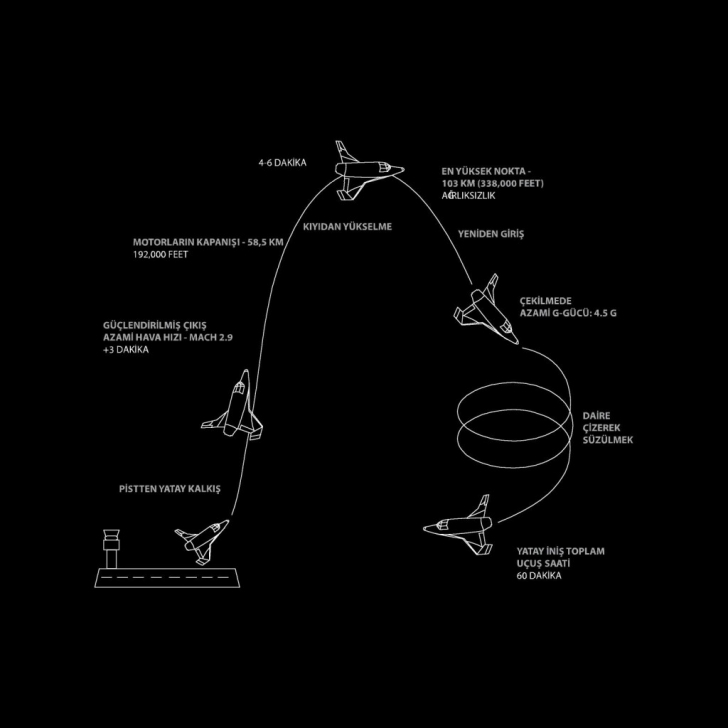 Karayipler'den 1 saatte uzay yolculuğu