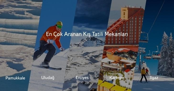 Yandex, En Çok Aranan Kış Tatili Yerlerini Açıkladı