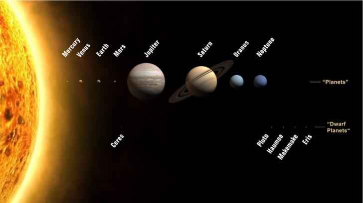 Gezegenlerin ve Dünyamızın İsmi Nereden Geliyor?